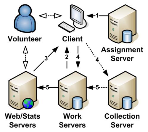 fah_server_architecture